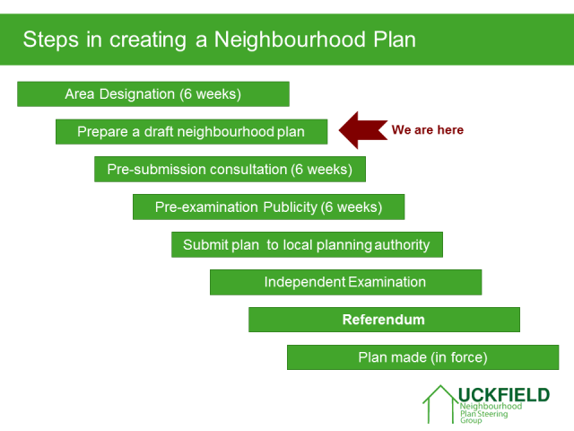 Steps in creating a Neighbourhood Plan